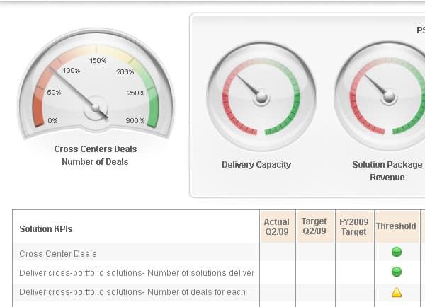 אפיון | GUI | HP | דוגמה פורטל ארגוני | איפיון | פיתוח אפליקציות | עיצוב תוכנה | ממשק משתמש