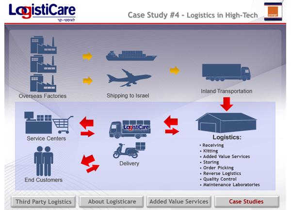 logisticare_presentation1