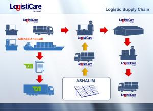 דוגמה עסקית | לעסקים | מצגות עסקיות | Logisticar | קבוצת ממן | מצגת הכנת | תבנית למצגת