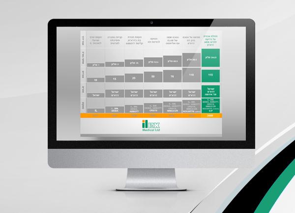 מצגות עסקיות | Ilex medical | תבנית למצגת | מצגת | מצגת עיסקיות | דוגמה עסקית