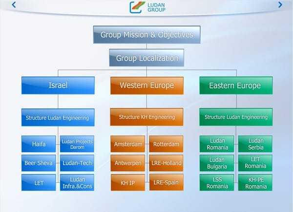 Web3D - בניית מצגת - ludan group