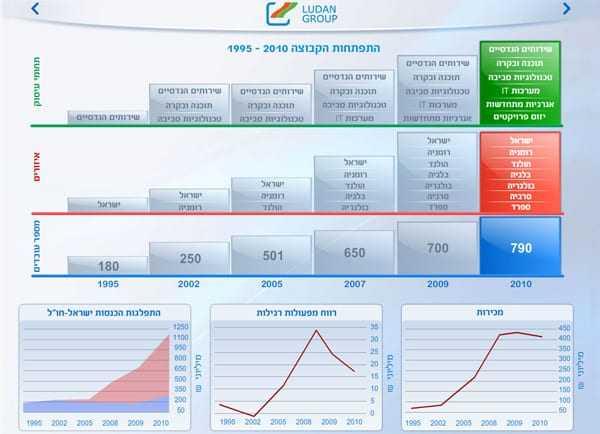 Web3D - מיתוג עסקי - ludan presentation