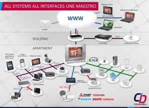 Web3D - עיצוב מצגת - cdi presentation