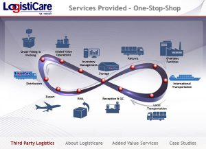 Web3D - מצגות עסקיות - presentation-logisticare -