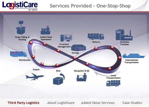 מצגות עסקיות: Logisticare