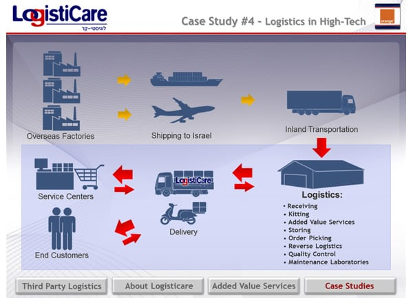 Web3D - מיתוג עסקי - presentation-logisticare