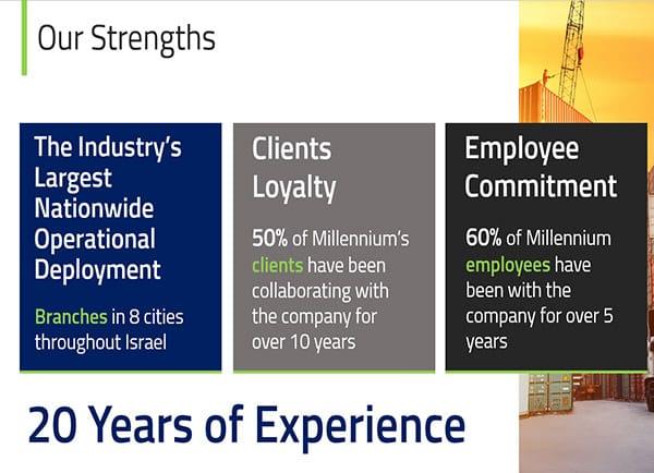קבוצת מילניום, עיצוב מצגות עסקיות