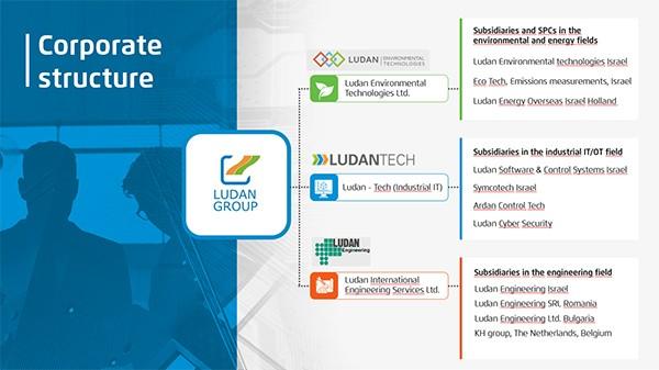 Ludan מצגת עסקית פרויקט