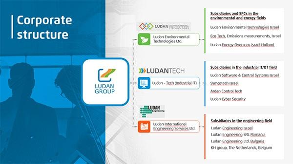 Ludan מצגת עסקית תנומה ראשית של פרויקט
